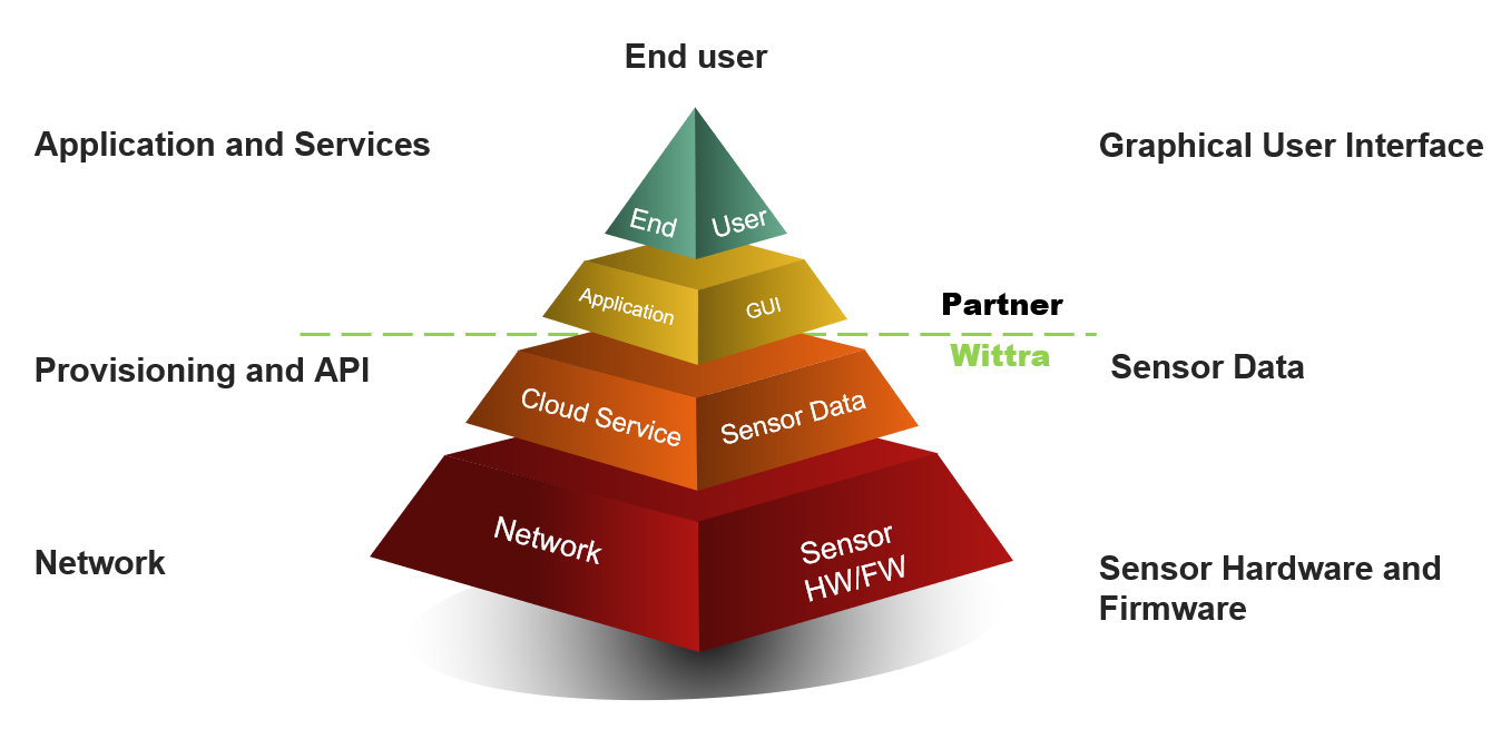 Wittra partner solution
